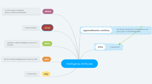 Mind Map: Intelligenza Artificiale