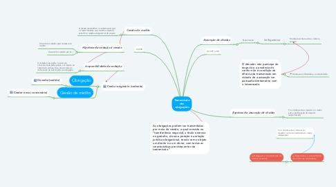 Mind Map: Transmissão das obrigações
