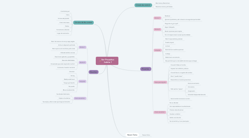 Mind Map: Ser Proactivo  habito 1
