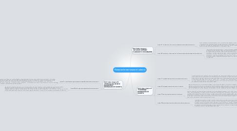 Mind Map: Психологія ментальності клієнта