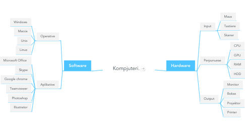 Mind Map: Kompjuteri.