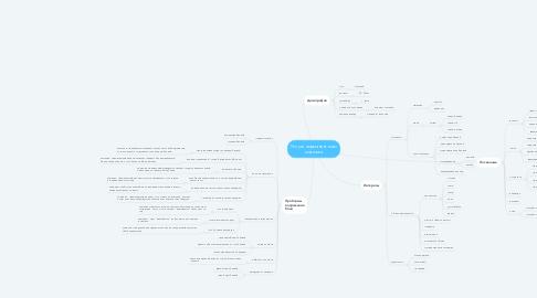 Mind Map: Услуги перманентного макияжа