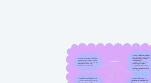 Mind Map: Arquetipos