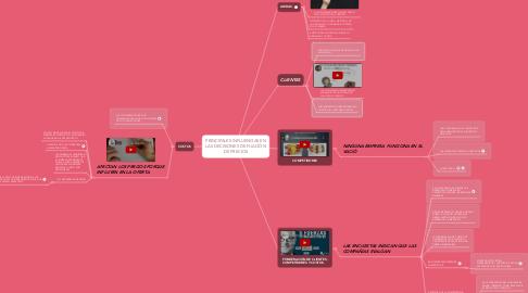 Mind Map: PRINCIPALES INFLUENCIAS EN LAS DECISIONES DE FIJACIÓN DE PRECIOS