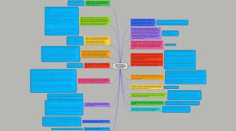 Mind Map: Ing Prisinzano- ACCA - DOMANDE e RISPOSTE