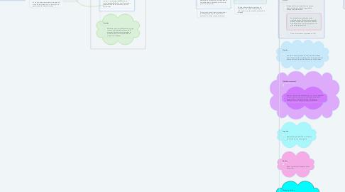 Mind Map: The Business Strategy Game.                        Herramienta que genera una recreación real de la empresa y pone en practica los conocimientos del alumno para la eficaz toma de decisión para llevar al éxito a esta.