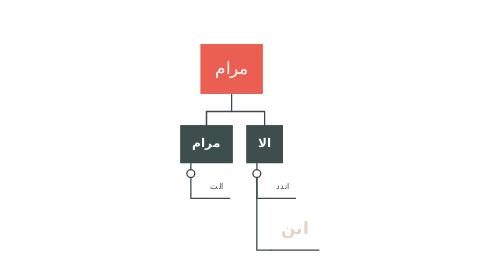 Mind Map: مرام