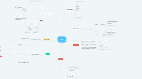Mind Map: Insuficiência cardíaca congestiva (2)