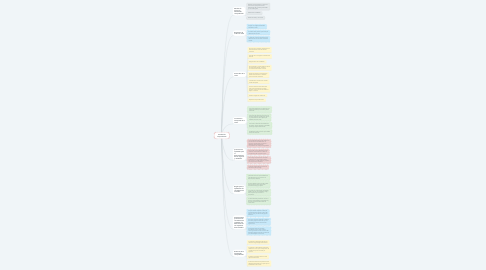 Mind Map: Facultad de comprobación