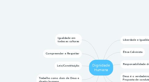 Mind Map: Dignidade Humana