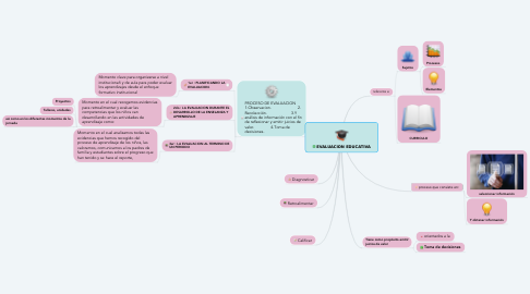 Mind Map: EVALUACION EDUCATIVA