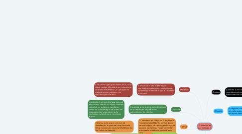 Mind Map: Problemas de Aprendizagem