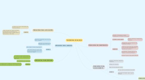Mind Map: TAXONOMIA DE BLOOM.