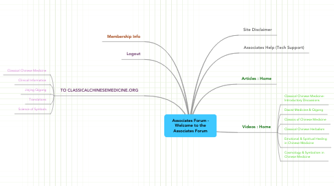 Mind Map: Associates Forum - Welcome to the Associates Forum