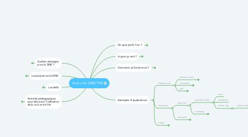 Mind Map: IA et voix DNE/TN2 Nov 2020