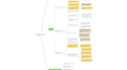 Mind Map: A Splendid Exchange Summary