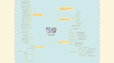 Mind Map: Administração de medicamentos