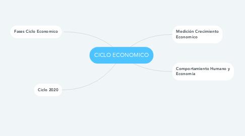 Mind Map: CICLO ECONOMICO