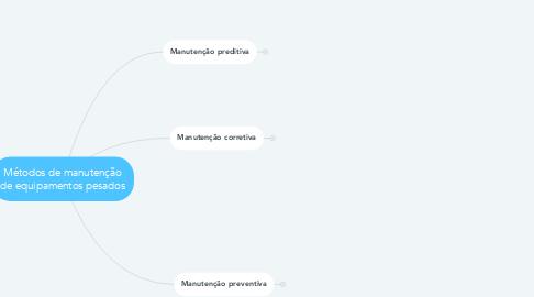 Mind Map: Métodos de manutenção de equipamentos pesados