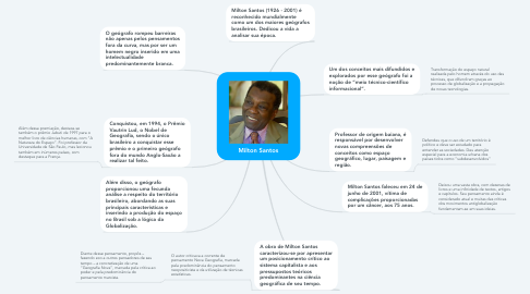 Mind Map: Milton Santos