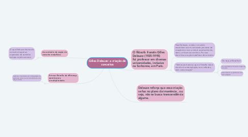 Mind Map: Gilles Deleuze: a criação de conceitos
