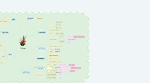 Mind Map: IKEBANA