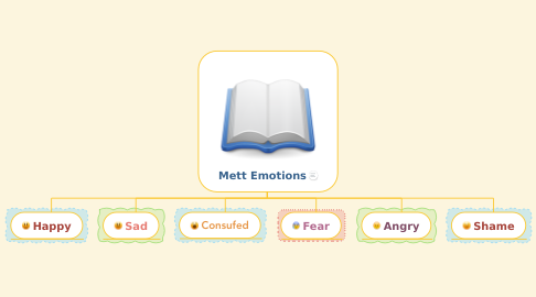 Mind Map: Mett Emotions