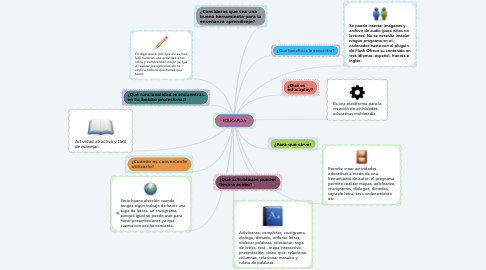 Mind Map: EDUCAPLYA