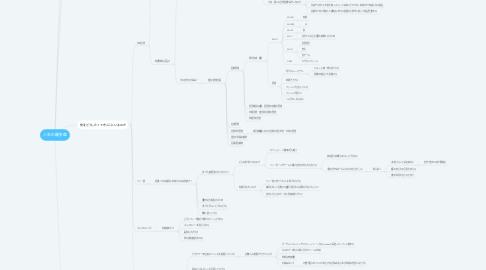 Mind Map: 人生の羅針盤
