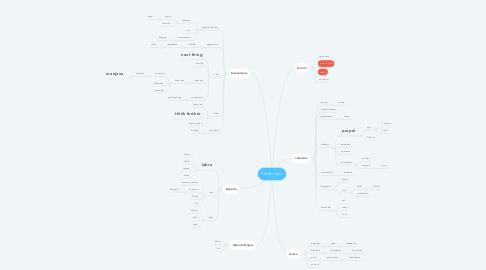 Mind Map: Yhtiön nimi
