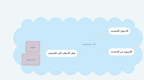 Mind Map: آداب دخول المسجد