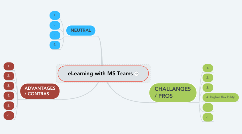 Mind Map: eLearning with MS Teams