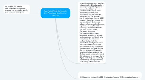 Mind Map: Top Rated SEO Services in Los Angeles with effective methods