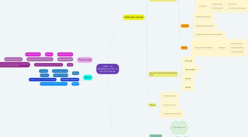 Mind Map: TEMA 1. LA NATURALEZA DE LA POLÍTICA SOCIAL