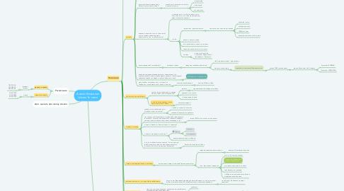 Mind Map: Анализ Компании Школа Тенниса
