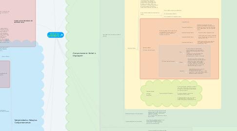 Mind Map: PSICOLOGIA EXPERIMENTAL II