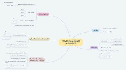 Mind Map: PREVENCIÓN FRENTE AL COVID-19