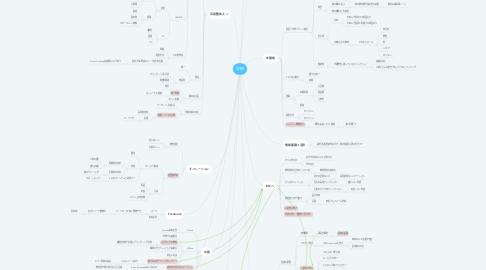 Mind Map: 学研