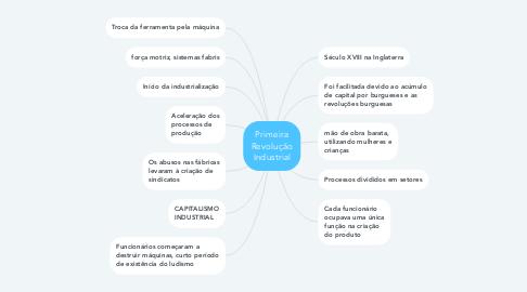 Mind Map: Primeira Revolução Industrial