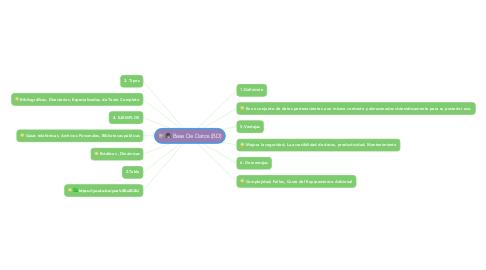 Mind Map: Base De Datos (BD)