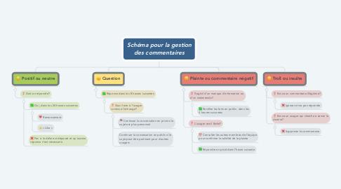 Mind Map: Schéma pour la gestion des commentaires