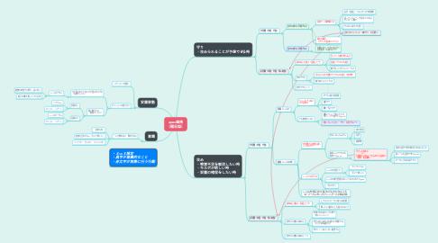 Mind Map: apex連携 (備忘録)
