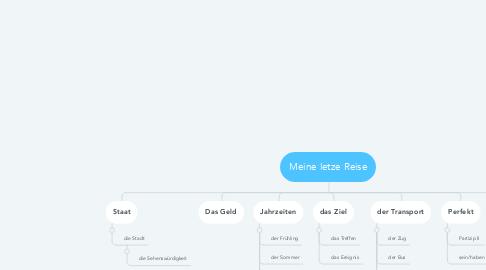 Mind Map: Meine letze Reise