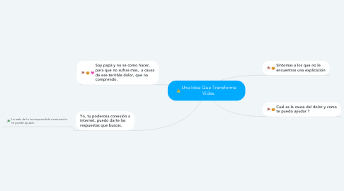 Mind Map: Una Idea Que Transforma Vidas.