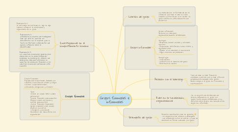Mind Map: Grupos formales e informales