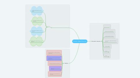 Mind Map: Modelo Flipped learning