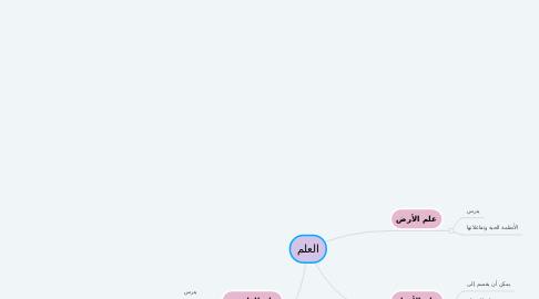 Mind Map: العلم
