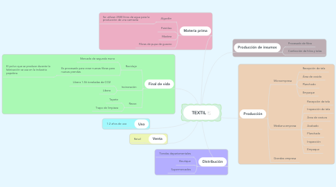 Mind Map: TEXTIL