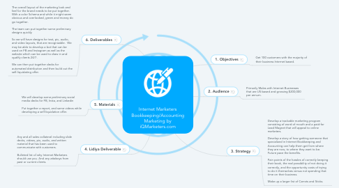 Mind Map: Internet Marketers Bookkeeping/Accounting Marketing by iQMarketers.com