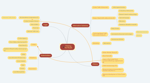 Mind Map: Policing the Roads